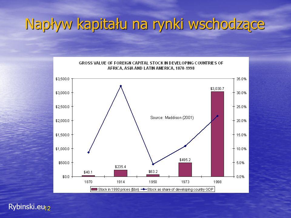 Rybinski.eu 12 Napływ kapitału na rynki wschodzące