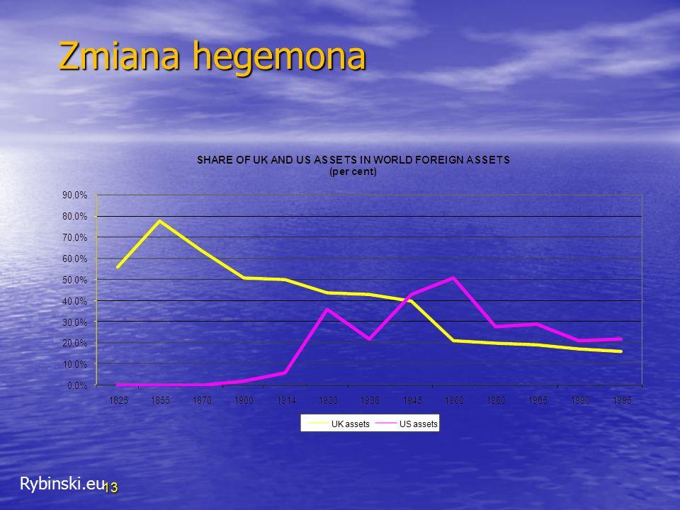 Rybinski.eu 13 Zmiana hegemona