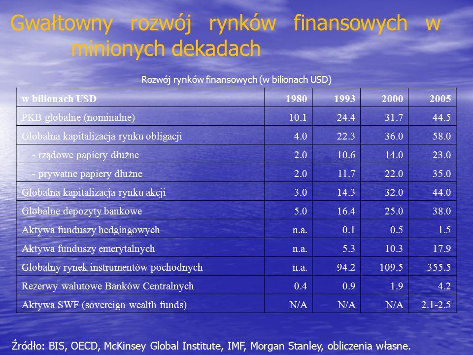 Gwałtowny rozwój rynków finansowych w minionych dekadach w bilionach USD1980199320002005 PKB globalne (nominalne)10.124.431.744.5 Globalna kapitalizacja rynku obligacji4.022.336.058.0 - rządowe papiery dłużne2.010.614.023.0 - prywatne papiery dłużne2.011.722.035.0 Globalna kapitalizacja rynku akcji3.014.332.044.0 Globalne depozyty bankowe5.016.425.038.0 Aktywa funduszy hedgingowychn.a.0.10.51.5 Aktywa funduszy emerytalnychn.a.5.310.317.9 Globalny rynek instrumentów pochodnychn.a.94.2109.5355.5 Rezerwy walutowe Banków Centralnych0.40.91.94.2 Aktywa SWF (sovereign wealth funds)N/A 2.1-2.5 Rozwój rynków finansowych (w bilionach USD) Źródło: BIS, OECD, McKinsey Global Institute, IMF, Morgan Stanley, obliczenia własne.