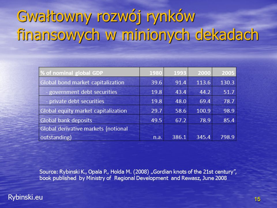 Rybinski.eu Gwałtowny rozwój rynków finansowych w minionych dekadach 15 % of nominal global GDP1980199320002005 Global bond market capitalization39.691.4113.6130.3 - government debt securities19.843.444.251.7 - private debt securities19.848.069.478.7 Global equity market capitalization29.758.6100.998.9 Global bank deposits49.567.278.985.4 Global derivative markets (notional outstanding)n.a.386.1345.4798.9 Source: Rybinski K., Opala P., Holda M.