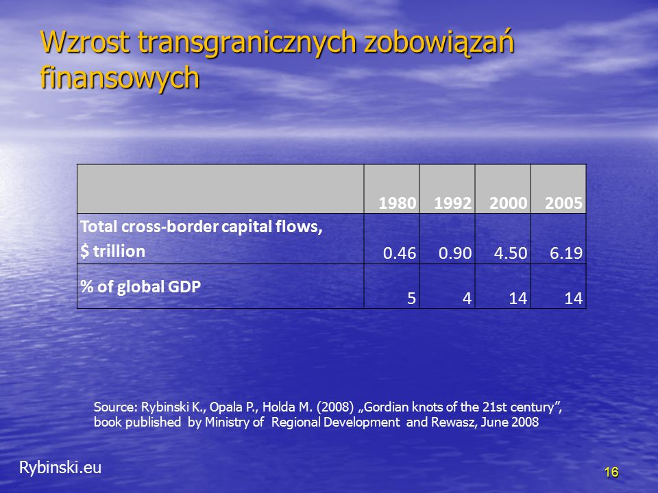 """Rybinski.eu Wzrost transgranicznych zobowiązań finansowych 16 Source: Rybinski K., Opala P., Holda M. (2008) """"Gordian knots of the 21st century"""", book"""