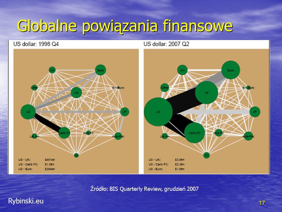 Rybinski.eu 17 Globalne powiązania finansowe Źródło: BIS Quarterly Review, grudzień 2007