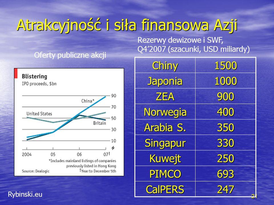 Rybinski.eu 21 Atrakcyjność i siła finansowa Azji Chiny1500Japonia1000 ZEA900 Norwegia400 Arabia S.