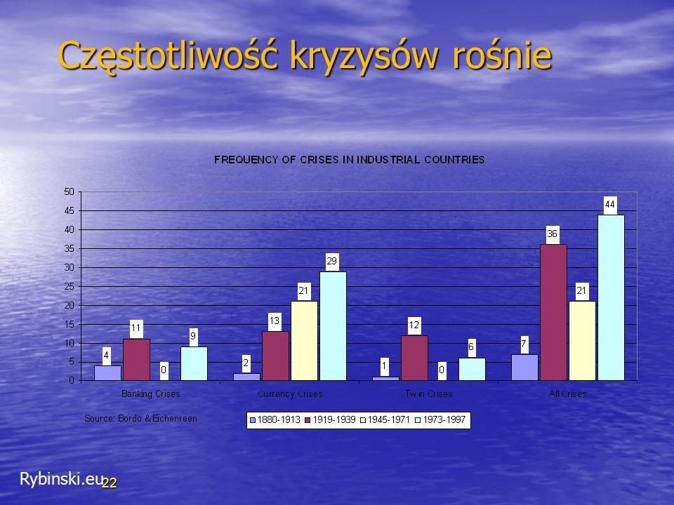 Rybinski.eu 22 Częstotliwość kryzysów rośnie