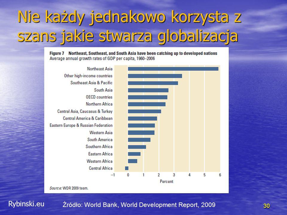 Rybinski.eu 30 Nie każdy jednakowo korzysta z szans jakie stwarza globalizacja Źródło: World Bank, World Development Report, 2009