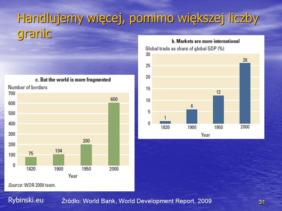Rybinski.eu 31 Handlujemy więcej, pomimo większej liczby granic Źródło: World Bank, World Development Report, 2009