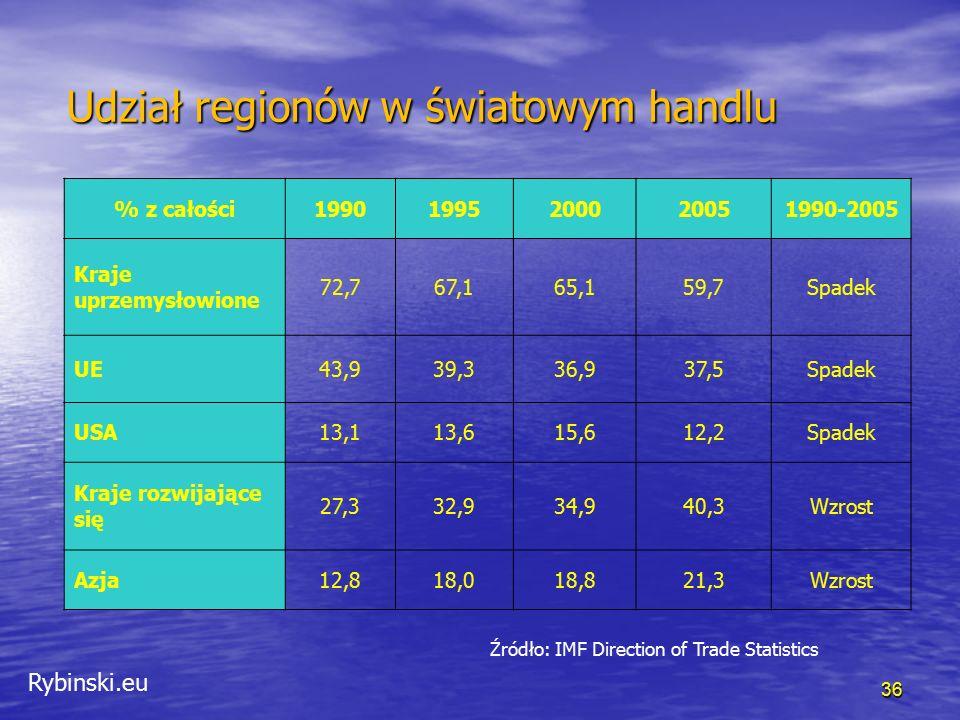Rybinski.eu 36 Udział regionów w światowym handlu % z całości19901995200020051990-2005 Kraje uprzemysłowione 72,767,165,159,7Spadek UE43,939,336,937,5Spadek USA13,113,615,612,2Spadek Kraje rozwijające się 27,332,934,940,3Wzrost Azja12,818,018,821,3Wzrost Źródło: IMF Direction of Trade Statistics