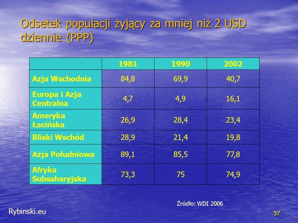 Rybinski.eu 37 Odsetek populacji żyjący za mniej niż 2 USD dziennie (PPP) 198119902002 Azja Wschodnia84,869,940,7 Europa i Azja Centralna 4,74,916,1 A