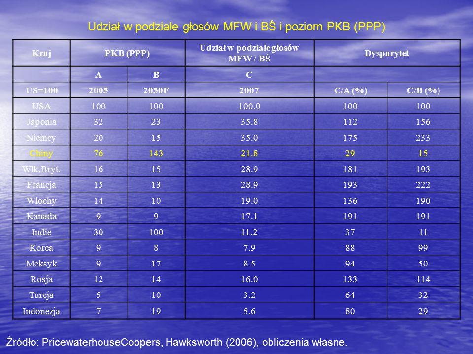 KrajPKB (PPP) Udział w podziale głosów MFW / BŚ Dysparytet ABC US=10020052050F 2007C/A (%)C/B (%) USA100 100.0100 Japonia322335.8112156 Niemcy201535.0