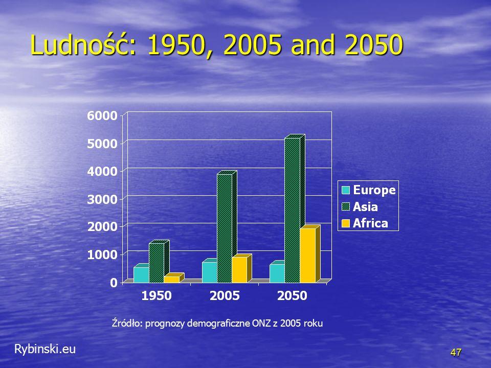 Rybinski.eu Ludność: 1950, 2005 and 2050 Źródło: prognozy demograficzne ONZ z 2005 roku 47