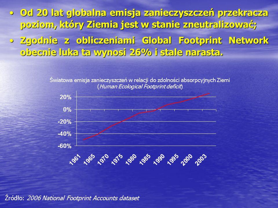 Od 20 lat globalna emisja zanieczyszczeń przekracza poziom, który Ziemia jest w stanie zneutralizować;Od 20 lat globalna emisja zanieczyszczeń przekracza poziom, który Ziemia jest w stanie zneutralizować; Zgodnie z obliczeniami Global Footprint Network obecnie luka ta wynosi 26% i stale narasta.Zgodnie z obliczeniami Global Footprint Network obecnie luka ta wynosi 26% i stale narasta.