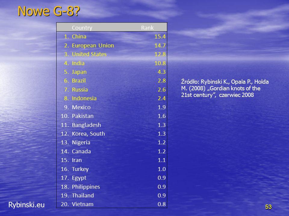 Rybinski.eu Nowe G-8? 53 CountryRank 1.China15.4 2.European Union14.7 3.United States12.8 4.India10.8 5.Japan4.3 6.Brazil2.8 7.Russia2.6 8.Indonesia2.