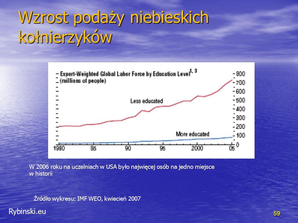 Rybinski.eu 59 Wzrost podaży niebieskich kołnierzyków Źródło wykresu: IMF WEO, kwiecień 2007 W 2006 roku na uczelniach w USA było najwięcej osób na jedno miejsce w historii