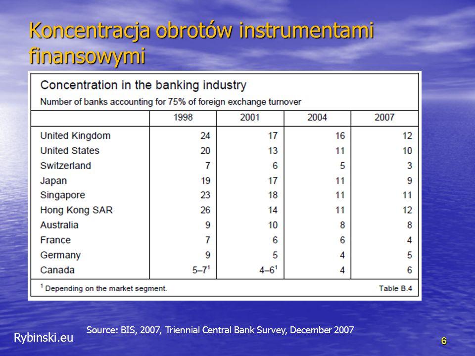 Rybinski.eu Koncentracja obrotów instrumentami finansowymi 6 Source: BIS, 2007, Triennial Central Bank Survey, December 2007