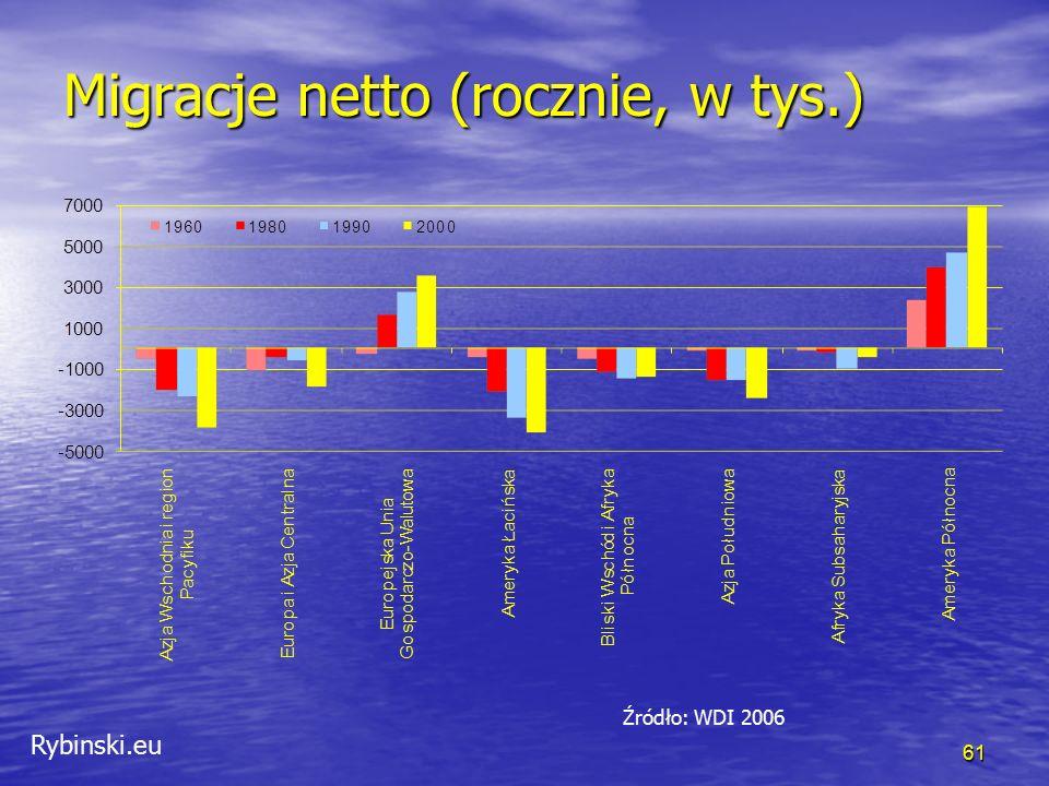 Rybinski.eu 61 Migracje netto (rocznie, w tys.) Źródło: WDI 2006