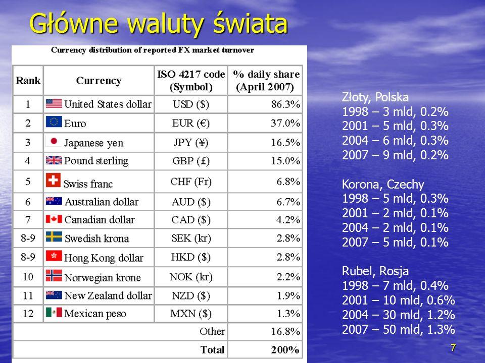 Rybinski.eu Główne waluty świata 7 Złoty, Polska 1998 – 3 mld, 0.2% 2001 – 5 mld, 0.3% 2004 – 6 mld, 0.3% 2007 – 9 mld, 0.2% Korona, Czechy 1998 – 5 mld, 0.3% 2001 – 2 mld, 0.1% 2004 – 2 mld, 0.1% 2007 – 5 mld, 0.1% Rubel, Rosja 1998 – 7 mld, 0.4% 2001 – 10 mld, 0.6% 2004 – 30 mld, 1.2% 2007 – 50 mld, 1.3%