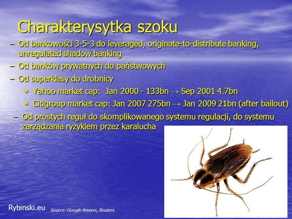 Rybinski.eu Charakterysytka szoku –Od bankowości 3-5-3 do leveraged, originate-to-distribute banking, unregulated shadow banking –Od banków prywatnych