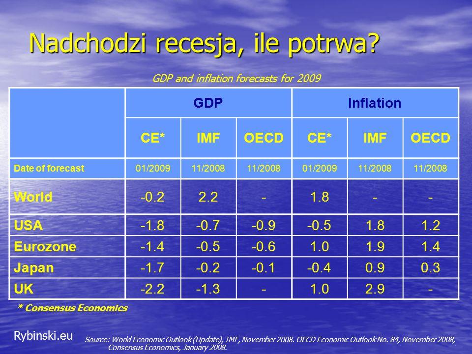 Rybinski.eu Nadchodzi recesja, ile potrwa? Source: World Economic Outlook (Update), IMF, November 2008. OECD Economic Outlook No. 84, November 2008, C