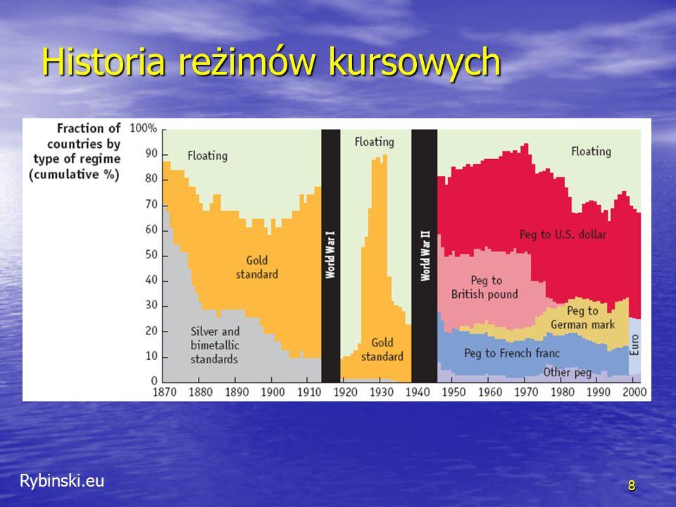 Rybinski.eu Historia reżimów kursowych 8