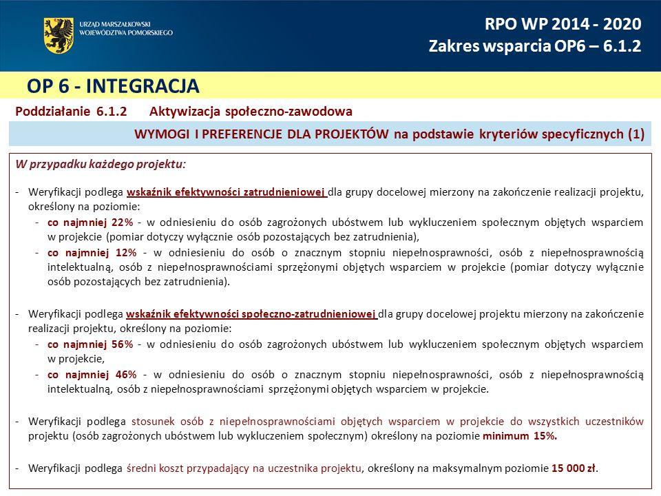 OP 6 - INTEGRACJA RPO WP 2014 - 2020 Zakres wsparcia OP6 – 6.1.2 Poddziałanie 6.1.2Aktywizacja społeczno-zawodowa W przypadku każdego projektu: Weryfikacji podlega wskaźnik efektywności zatrudnieniowej dla grupy docelowej mierzony na zakończenie realizacji projektu, określony na poziomie: co najmniej 22% - w odniesieniu do osób zagrożonych ubóstwem lub wykluczeniem społecznym objętych wsparciem w projekcie (pomiar dotyczy wyłącznie osób pozostających bez zatrudnienia), co najmniej 12% - w odniesieniu do osób o znacznym stopniu niepełnosprawności, osób z niepełnosprawnością intelektualną, osób z niepełnosprawnościami sprzężonymi objętych wsparciem w projekcie (pomiar dotyczy wyłącznie osób pozostających bez zatrudnienia).