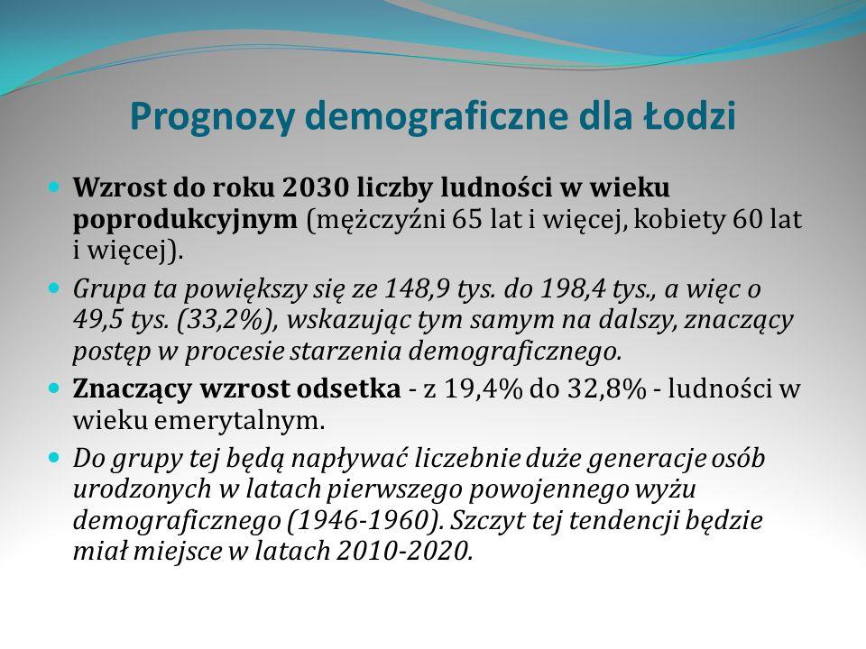 Prognozy demograficzne dla Łodzi Wzrost do roku 2030 liczby ludności w wieku poprodukcyjnym (mężczyźni 65 lat i więcej, kobiety 60 lat i więcej).