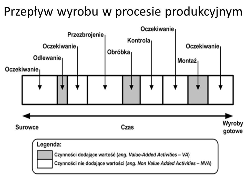 Lean Management - Narzędzia Na rysunku na kolejnym slajdzie przedstawiono schematycznie sposób wykonania mapowania strumienia wartości dla przykładowego procesu produkcyjnego z uwzględnieniem stanu obecnego i przyszłego.