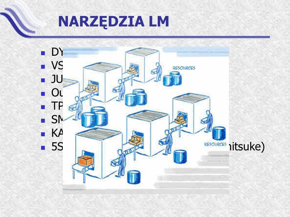 NARZĘDZIA LM DYWESTYCJE VSM - Value Stream Mapping JUST IN TIME Outsourcing TPM SMED KAIZEN 5S (Seiri, Seiton, Seiso, Seiketsu, Shitsuke)