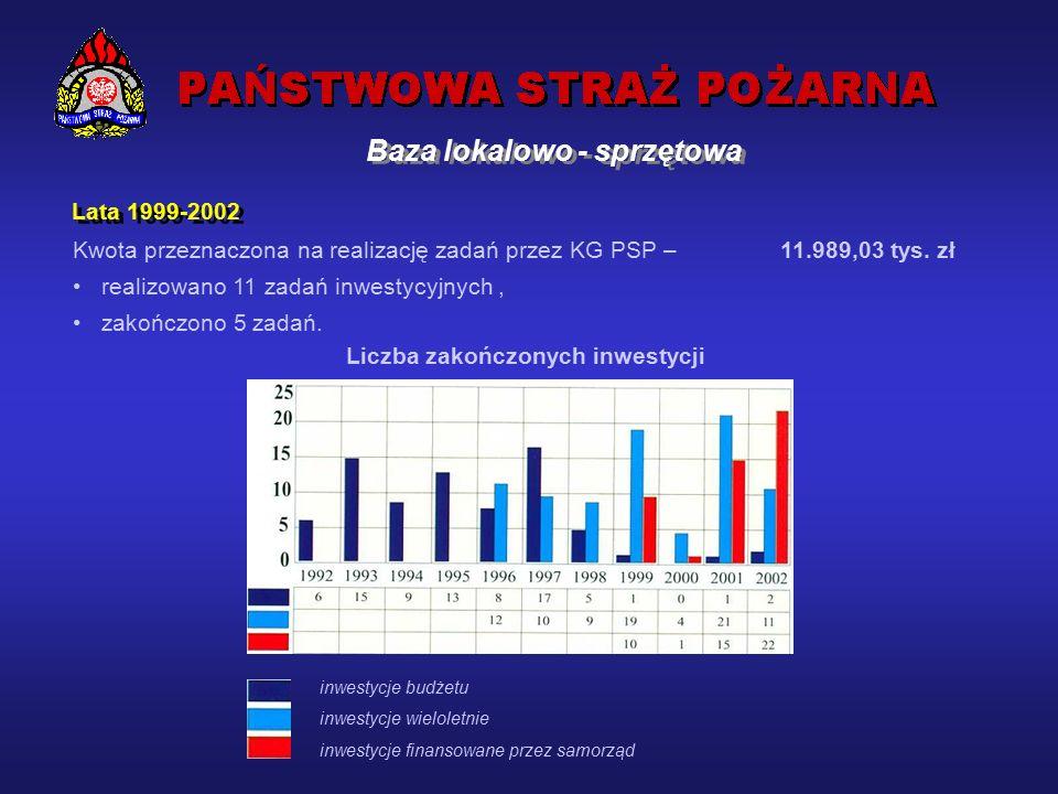 Kwota na inwestycje w planach komend wojewódzkich – 37 600 tys.