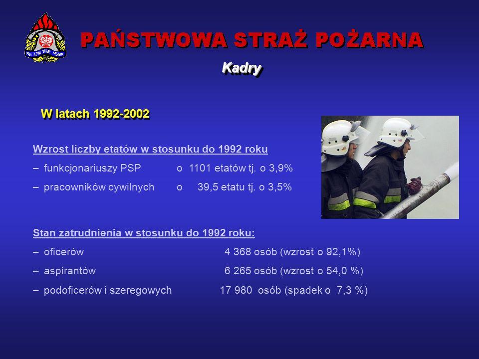 Rozkład wskaźników W s/1000 i W s.zm/1000 według województw KadryKadry W s/1000 - wskaźnik liczby strażaków na 1000 mieszkańców.