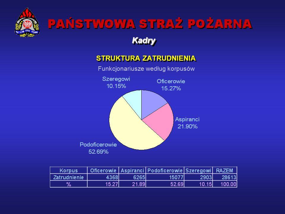 Wzrost liczby etatów w stosunku do 1992 roku – funkcjonariuszy PSP o 1101 etatów tj.