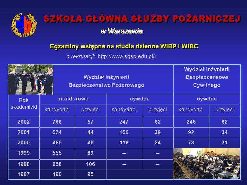 Zdobywanie wiedzy, praktyki zawodowej i doświadczenia podczas: służb na podziale bojowym ZRG SGSP zajęć poligonowych w Wesołej koło Warszawy Zakład Ratowniczo-Gaśniczy