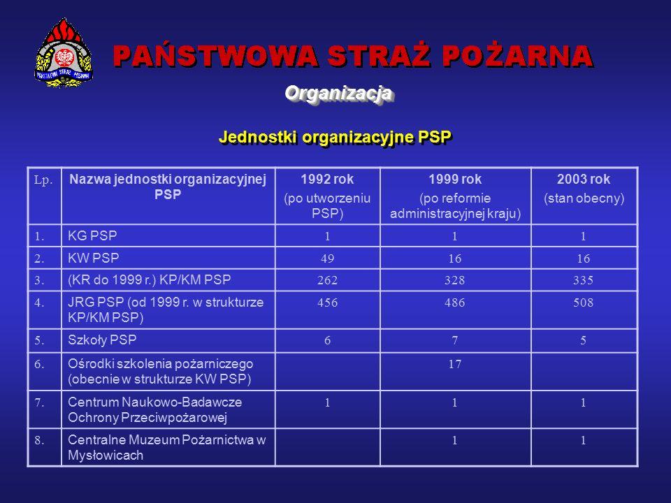 Jednostki organizacyjne PSP Lp.