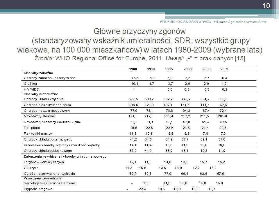 Główne przyczyny zgonów (standaryzowany wskaźnik umieralności, SDR; wszystkie grupy wiekowe, na 100 000 mieszkańców) w latach 1980-2009 (wybrane lata) Źrodło: WHO Regional Office for Europe, 2011.