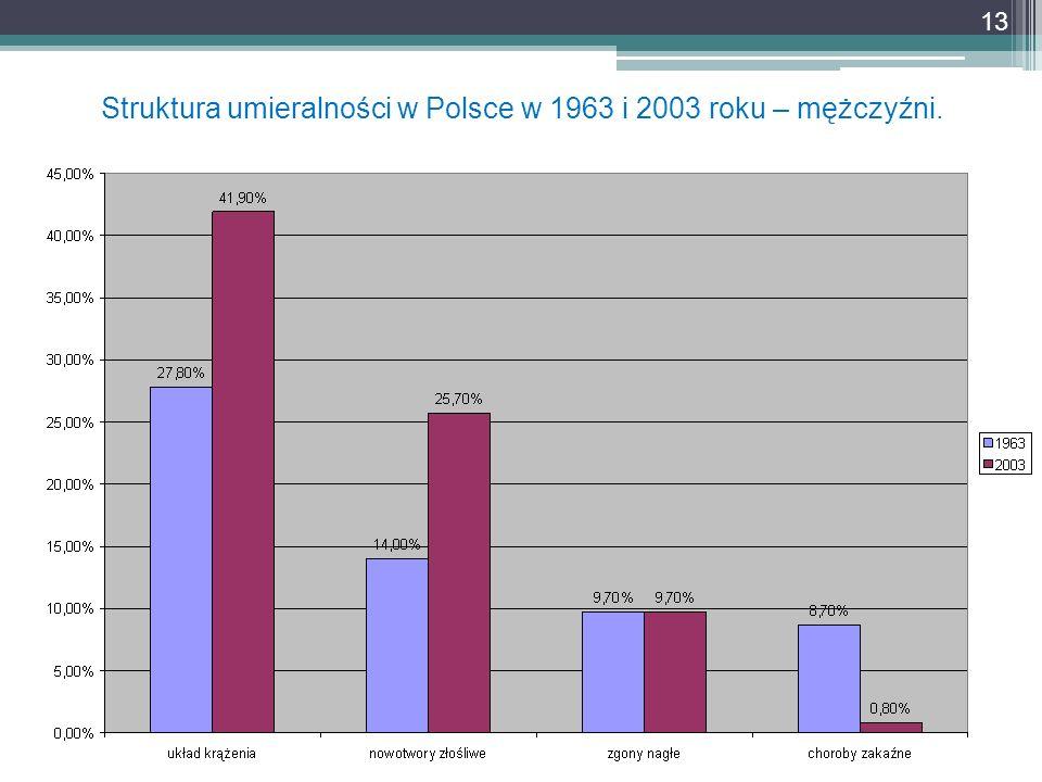 Struktura umieralności w Polsce w 1963 i 2003 roku – mężczyźni. 13