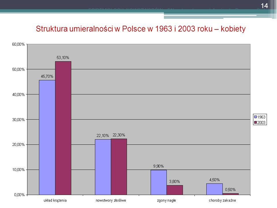 Struktura umieralności w Polsce w 1963 i 2003 roku – kobiety EPIDEMIOLOGIA NOWOTWORÓW - EN, autor: dr n.
