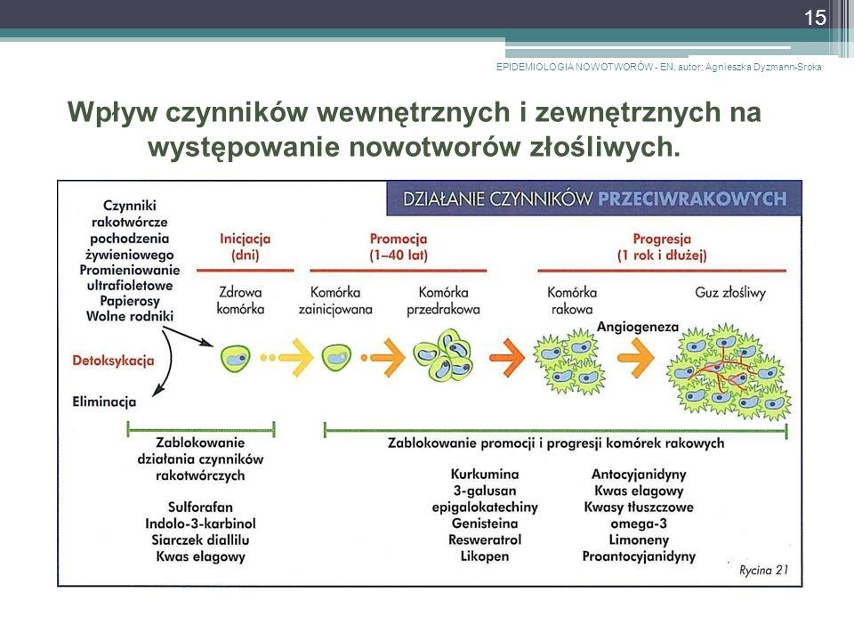 Wpływ czynników wewnętrznych i zewnętrznych na występowanie nowotworów złośliwych.