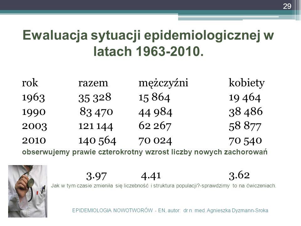 Ewaluacja sytuacji epidemiologicznej w latach 1963-2010.