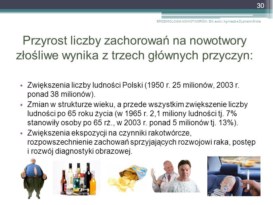 Przyrost liczby zachorowań na nowotwory złośliwe wynika z trzech głównych przyczyn: Zwiększenia liczby ludności Polski (1950 r.