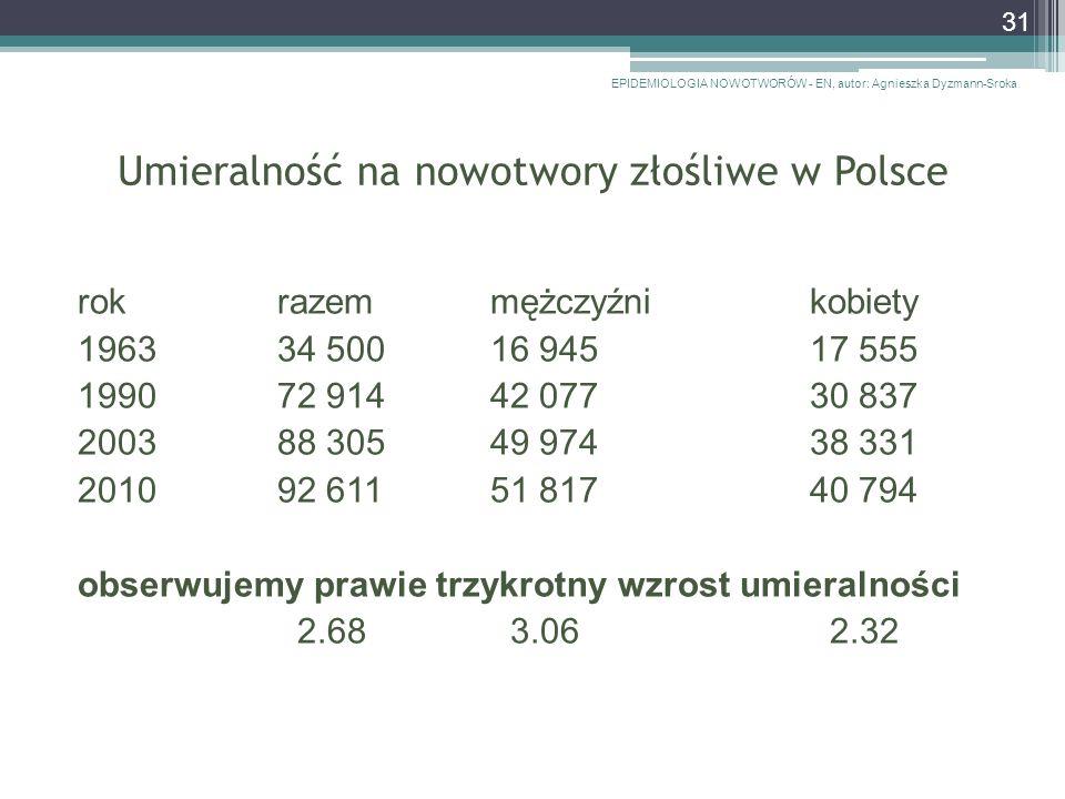 Umieralność na nowotwory złośliwe w Polsce rokrazemmężczyźnikobiety 196334 50016 94517 555 199072 91442 07730 837 200388 30549 97438 331 2010 92 611 51 81740 794 obserwujemy prawie trzykrotny wzrost umieralności 2.68 3.06 2.32 EPIDEMIOLOGIA NOWOTWORÓW - EN, autor: Agnieszka Dyzmann-Sroka 31