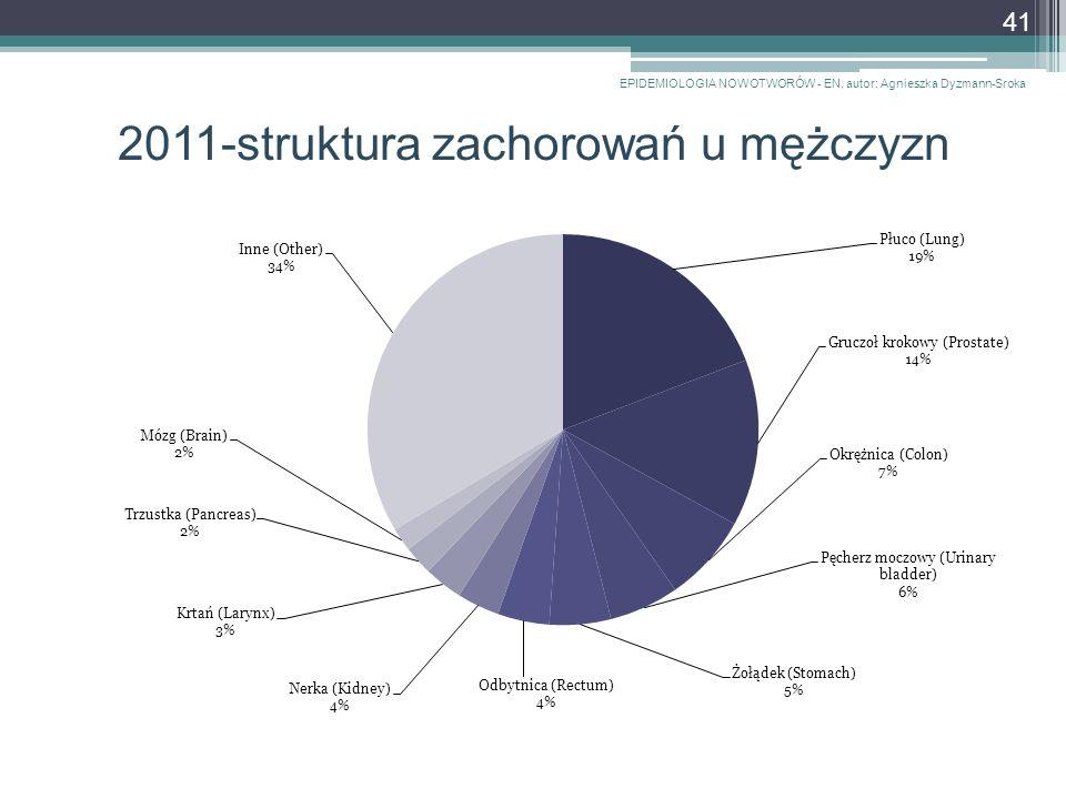 2011-struktura zachorowań u mężczyzn EPIDEMIOLOGIA NOWOTWORÓW - EN, autor: Agnieszka Dyzmann-Sroka 41