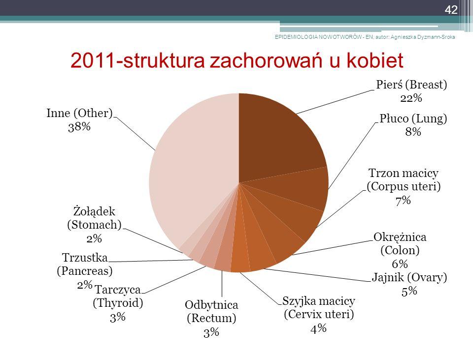 2011-struktura zachorowań u kobiet EPIDEMIOLOGIA NOWOTWORÓW - EN, autor: Agnieszka Dyzmann-Sroka 42
