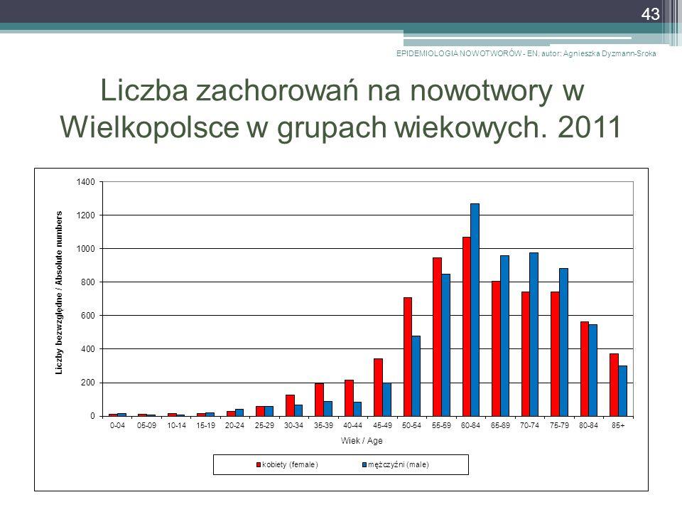 Liczba zachorowań na nowotwory w Wielkopolsce w grupach wiekowych.