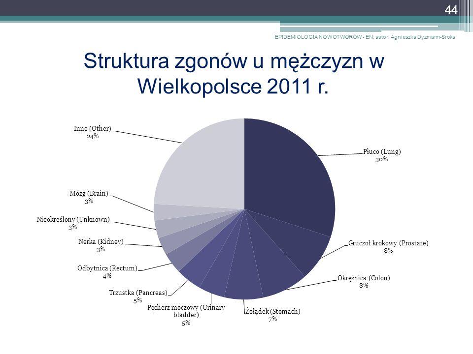 Struktura zgonów u mężczyzn w Wielkopolsce 2011 r.