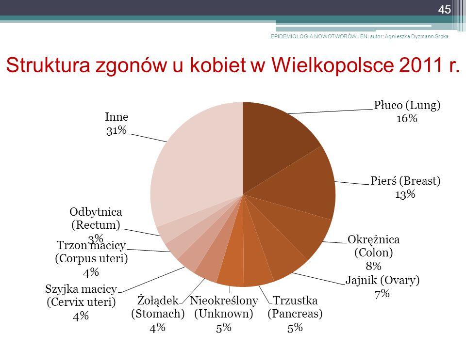 Struktura zgonów u kobiet w Wielkopolsce 2011 r.