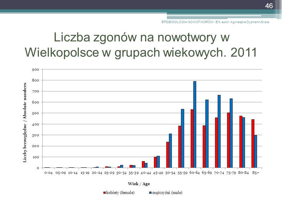 Liczba zgonów na nowotwory w Wielkopolsce w grupach wiekowych.
