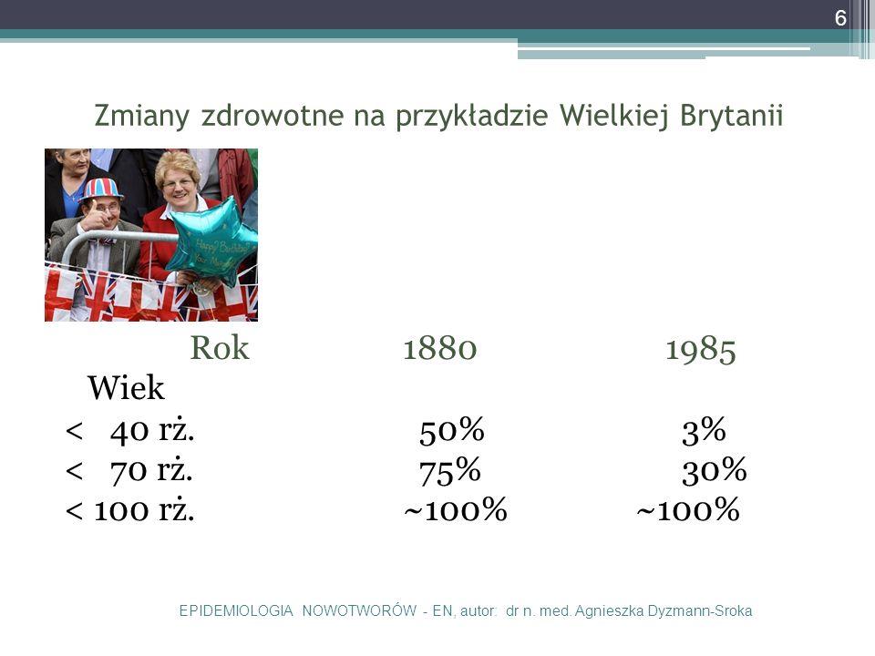 Zmiany zdrowotne na przykładzie Wielkiej Brytanii Rok18801985 Wiek < 40 rż.