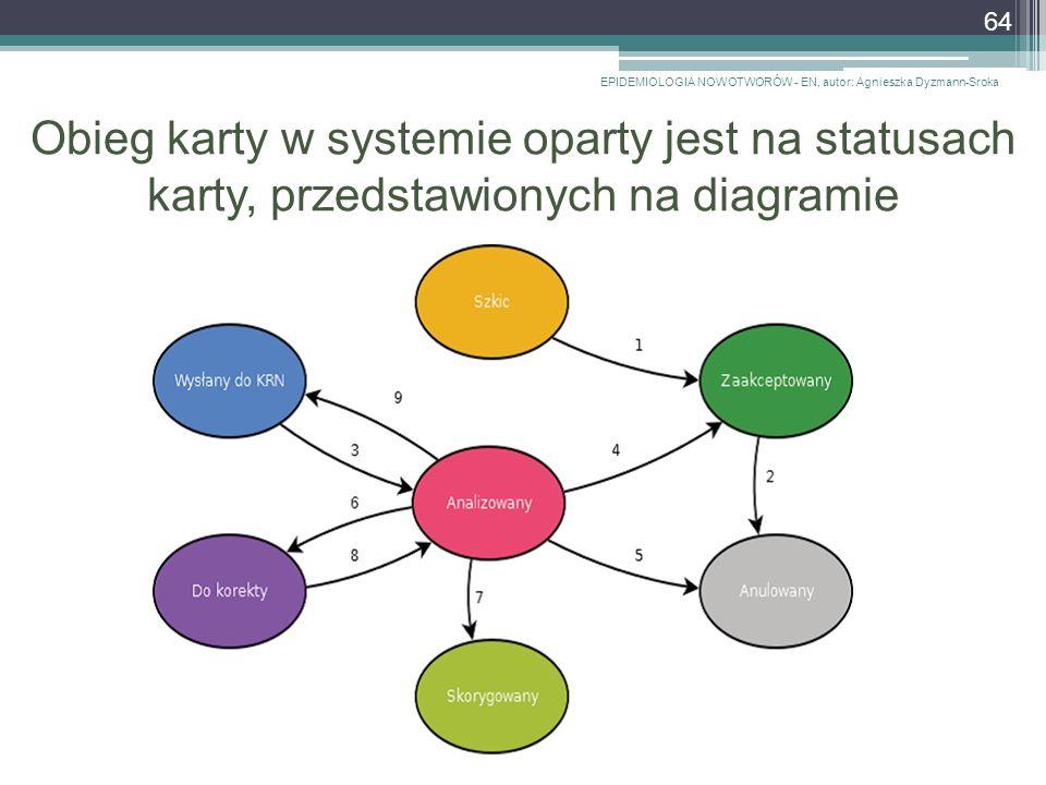 Obieg karty w systemie oparty jest na statusach karty, przedstawionych na diagramie EPIDEMIOLOGIA NOWOTWORÓW - EN, autor: Agnieszka Dyzmann-Sroka 64