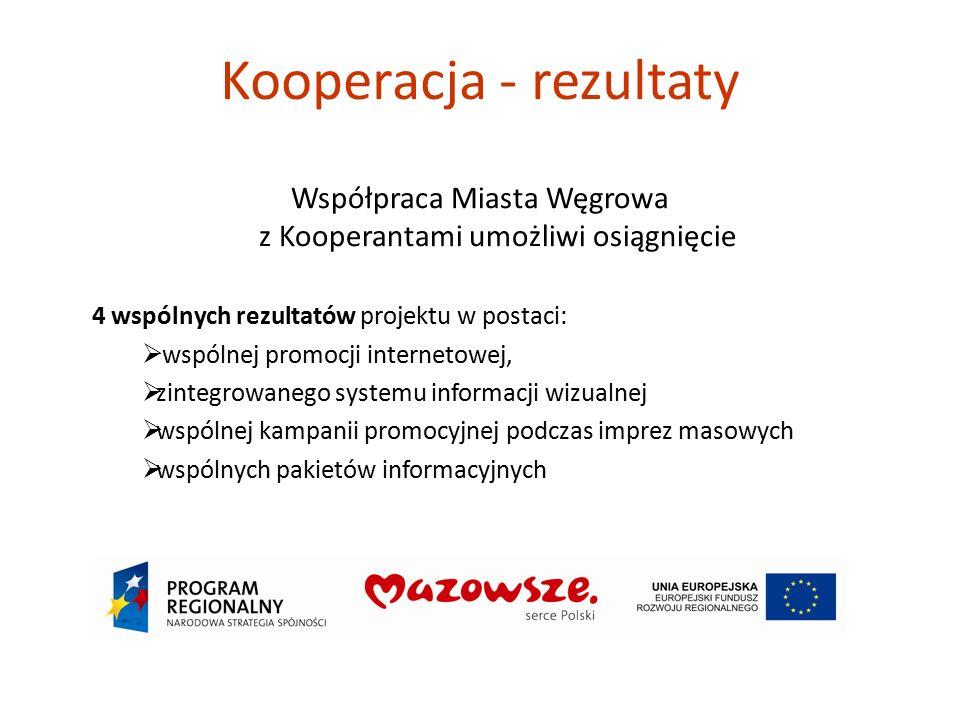 Kooperacja - rezultaty Współpraca Miasta Węgrowa z Kooperantami umożliwi osiągnięcie 4 wspólnych rezultatów projektu w postaci:  wspólnej promocji internetowej,  zintegrowanego systemu informacji wizualnej  wspólnej kampanii promocyjnej podczas imprez masowych  wspólnych pakietów informacyjnych