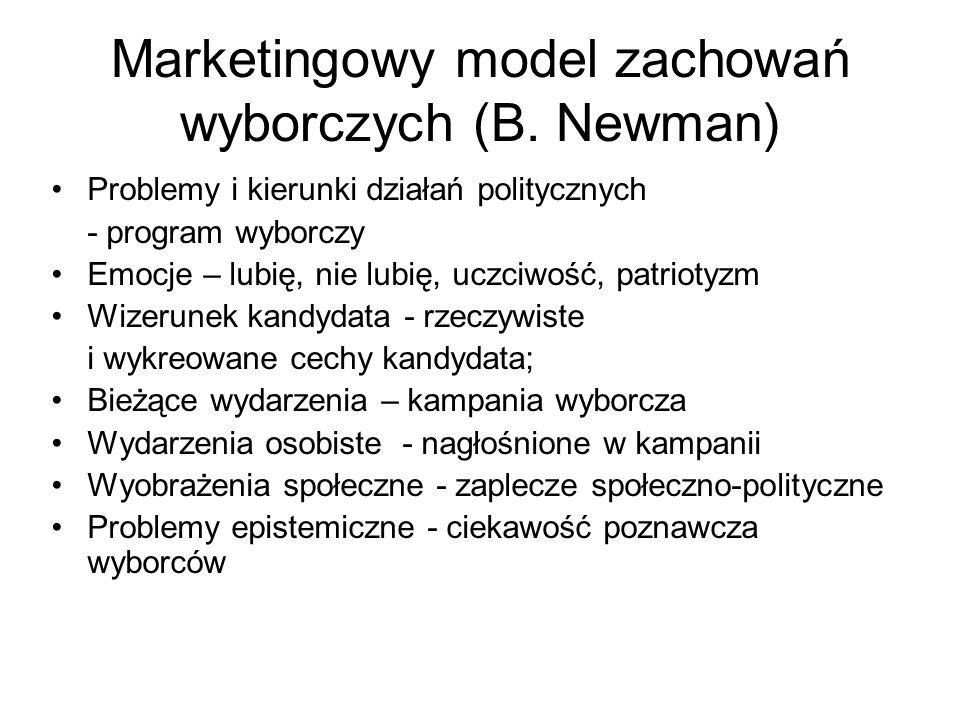 Marketingowy model zachowań wyborczych (B.