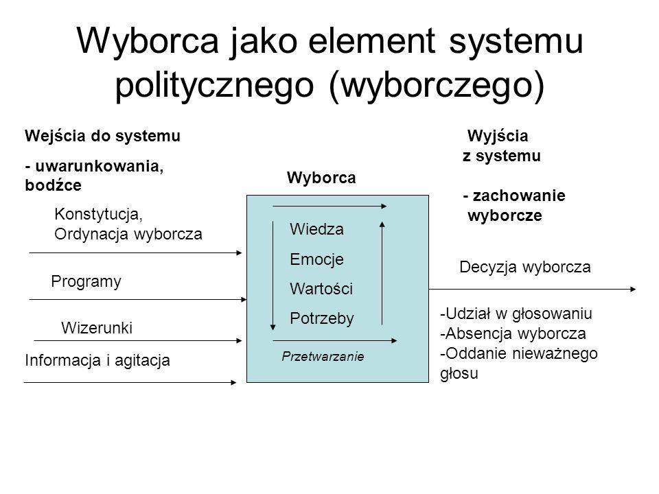 Wyborca jako element systemu politycznego (wyborczego) Wyborca Wiedza Emocje Wartości Potrzeby Przetwarzanie Wejścia do systemu - uwarunkowania, bodźce Wyjścia z systemu - zachowanie wyborcze Konstytucja, Ordynacja wyborcza Programy Wizerunki Informacja i agitacja Decyzja wyborcza -Udział w głosowaniu -Absencja wyborcza -Oddanie nieważnego głosu